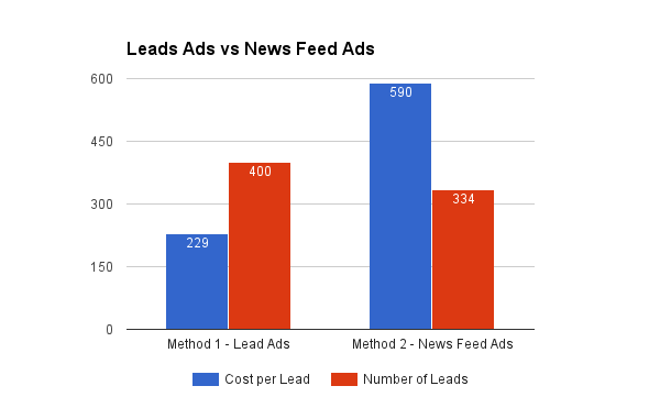 Facebook Lead Ads v/s News Feed Ads