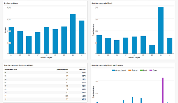 Google Analytics Dashboards_monthly comparison.png
