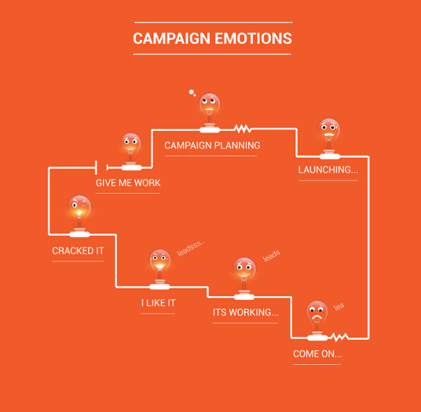 The Electric Life of an Inbound Marketing Campaign Manager