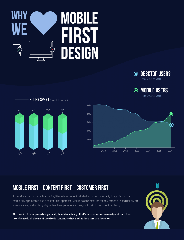 Mobile first design advantage
