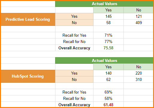 Predictive Lead Scoring vs Manual Lead Scoring