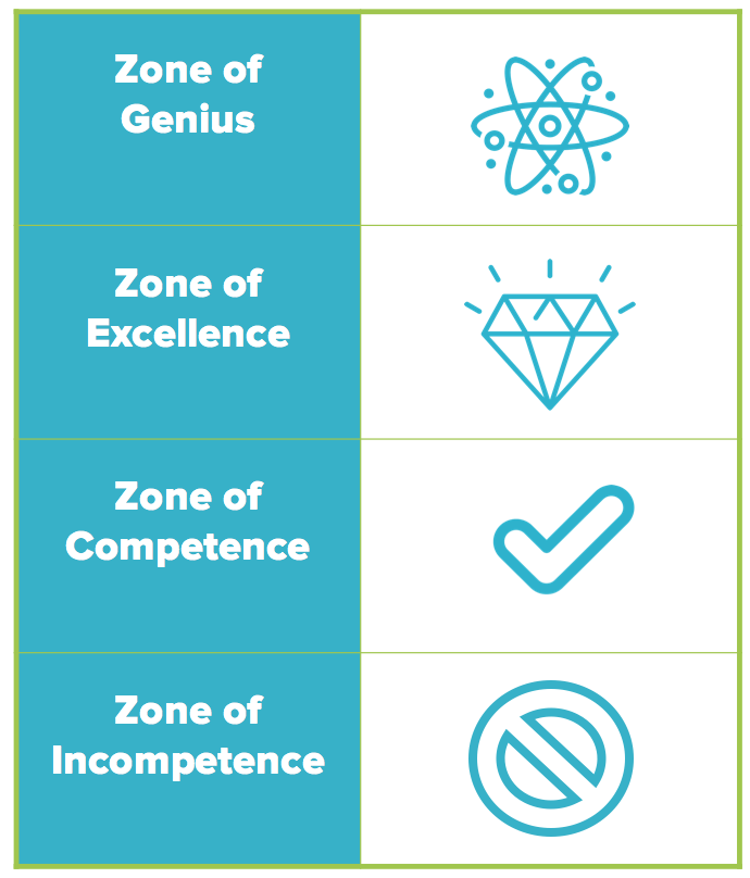 Zone of Genius model