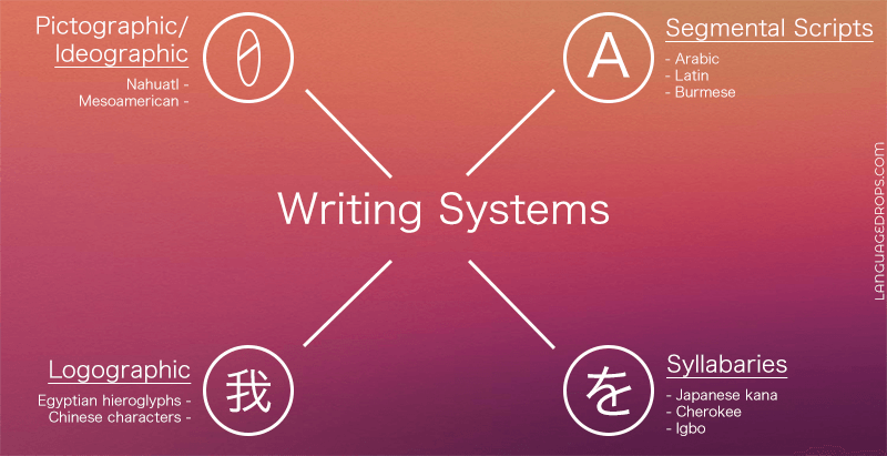 Different writings systems around the world