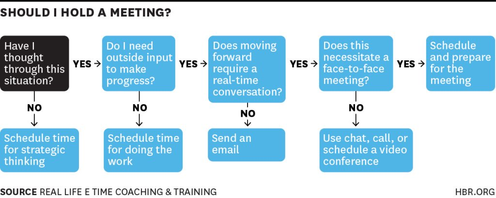 should i have a meeting chart.jpg