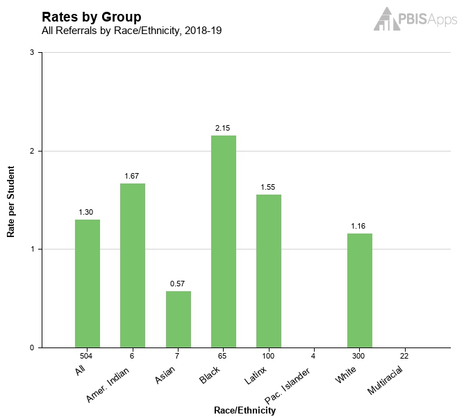 Rates by Group 1.png