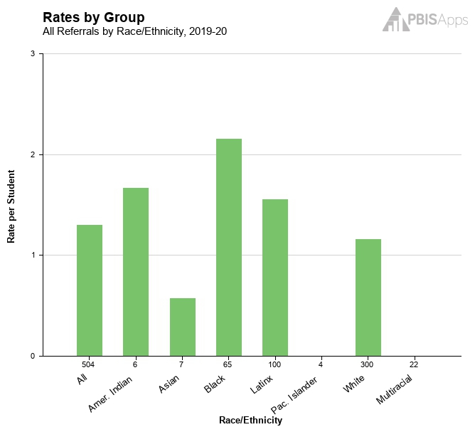 Rates by Group.jpg