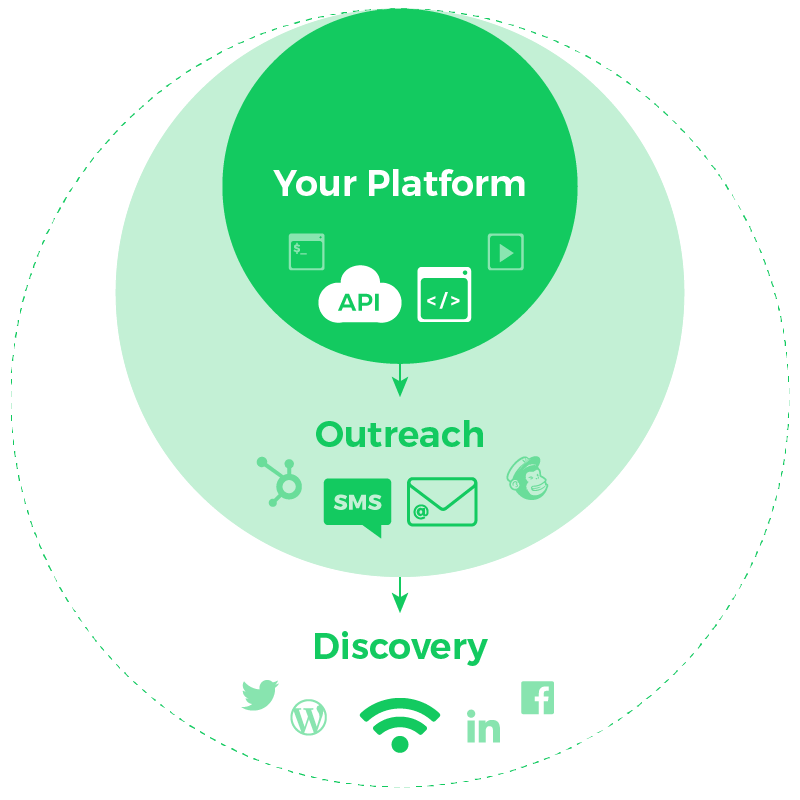 It starts with Discovery (social media outreach, blogs); then Outreach (email, alerts); then integration within your platform (APIs, iframe)