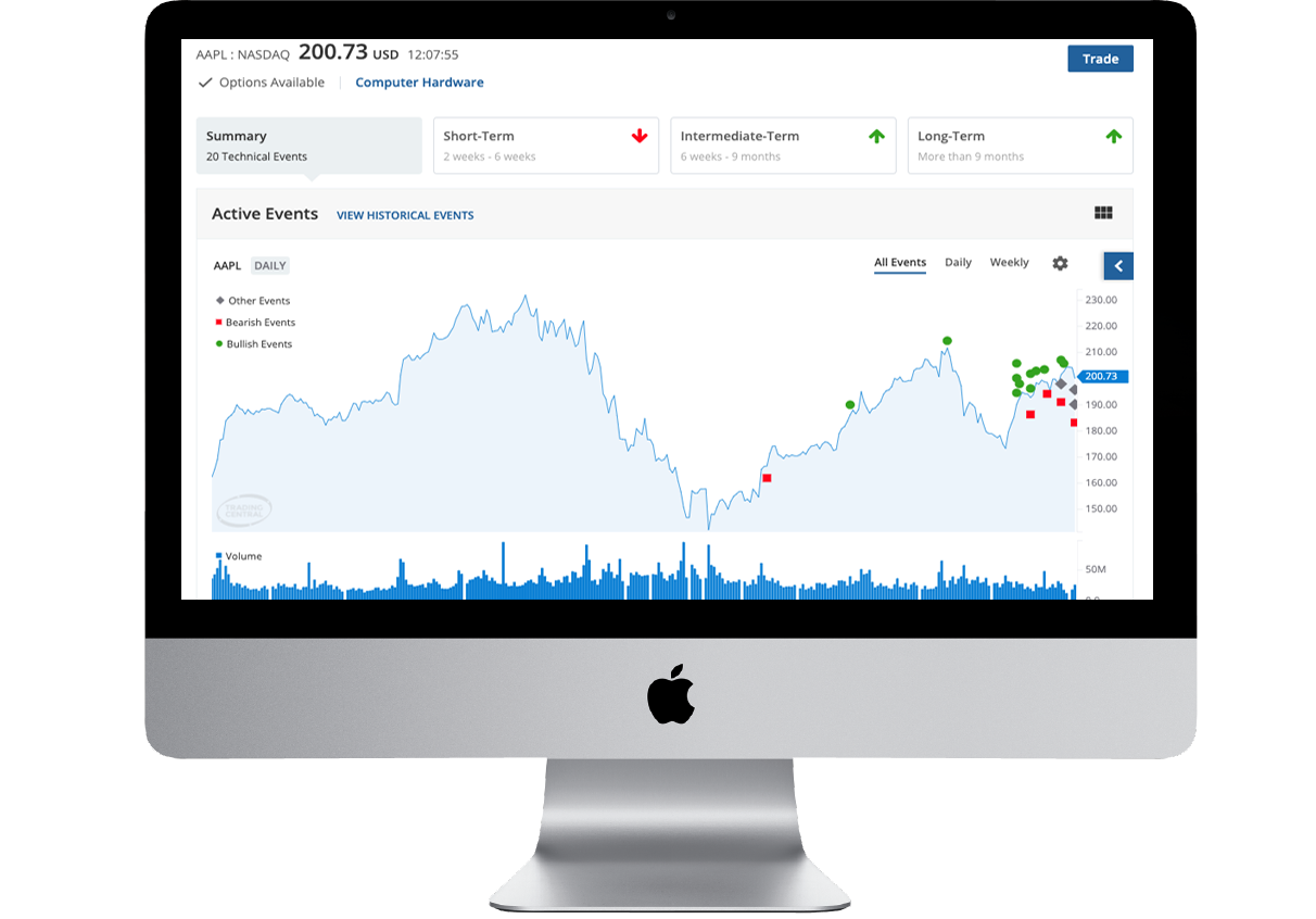 Explore our holistic suite of embeddable apps & APIs spanning technical analysis, fundamentals, news, sentiment & more!