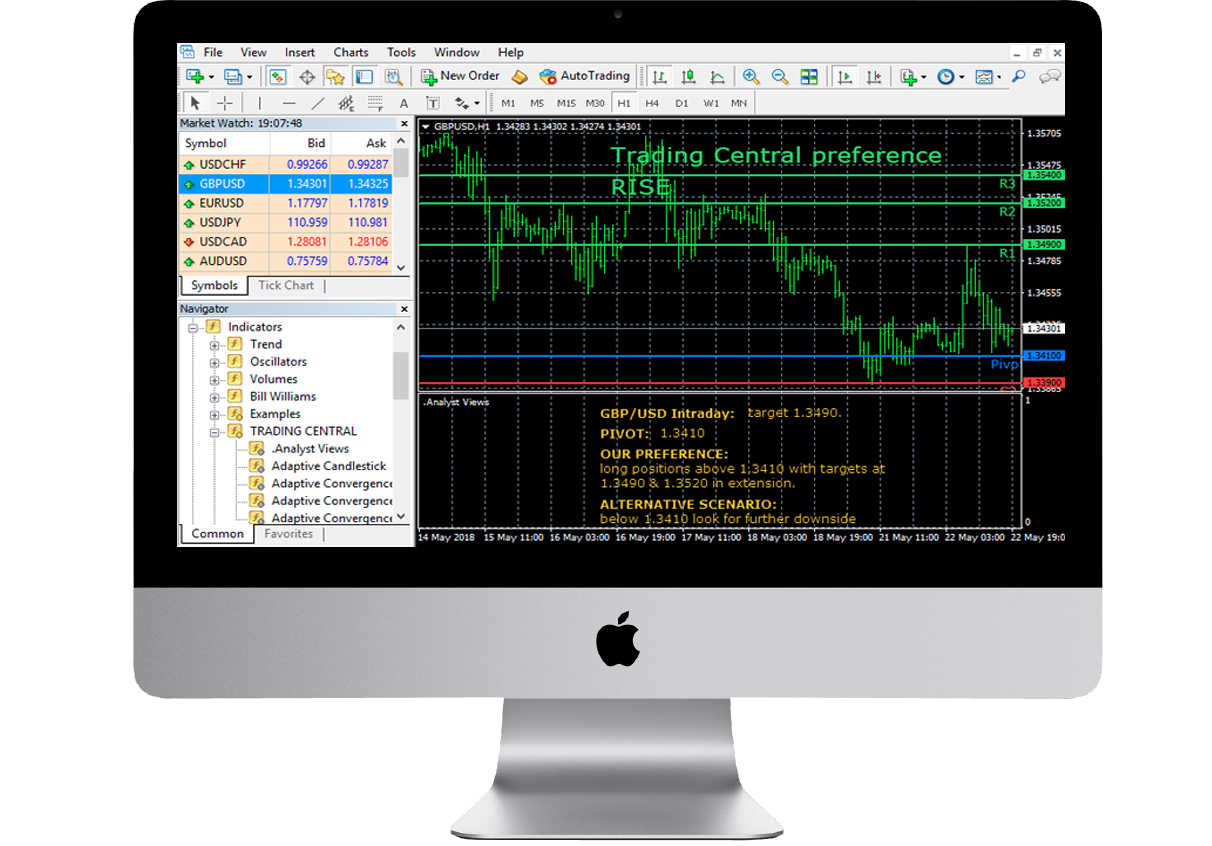 TC Alpha Generation, explore plug-in-play MT4/5 indicators with popular TC research and analysis