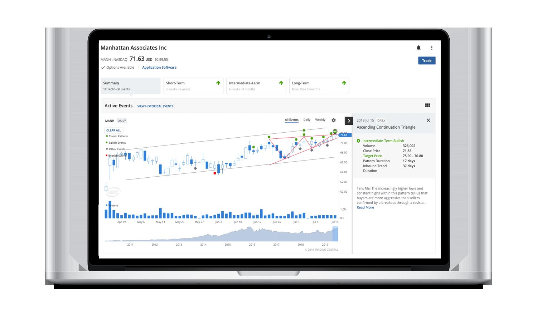 Technical Insight offers award-winning technical analysis across a universe of assets.