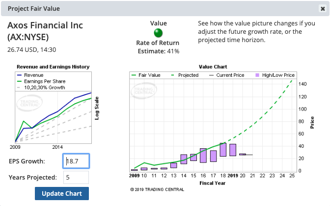Stock Value Chart, Revenue and Exchange History. How is a stock ranked based on value?