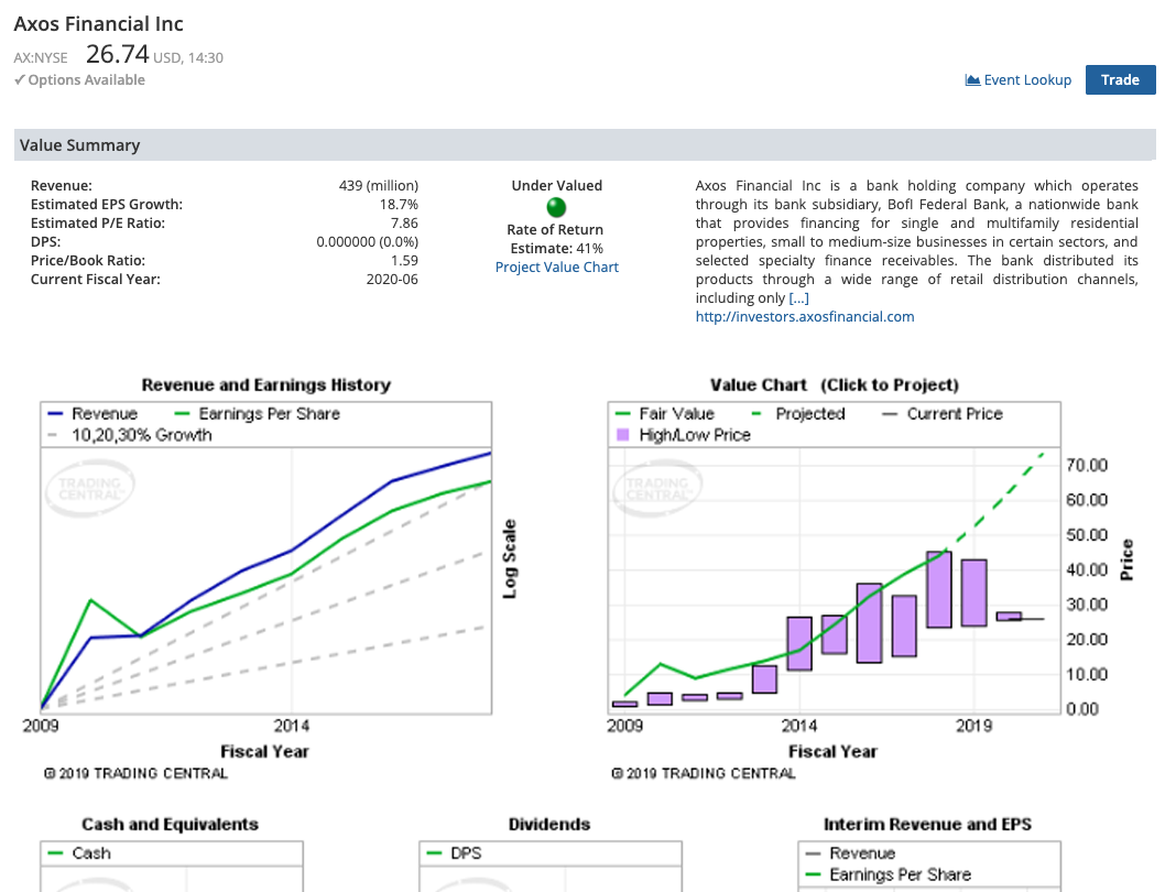 Value Analyzer Screenshot - Stock Axos Financial is undervalued along with it's Value chart.