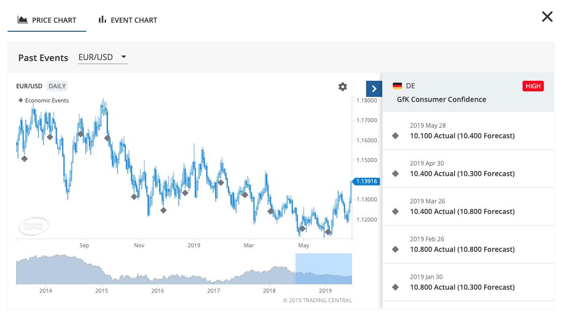 TC Economic Calendar: Explore the Price Chart of stocks and fx pairs