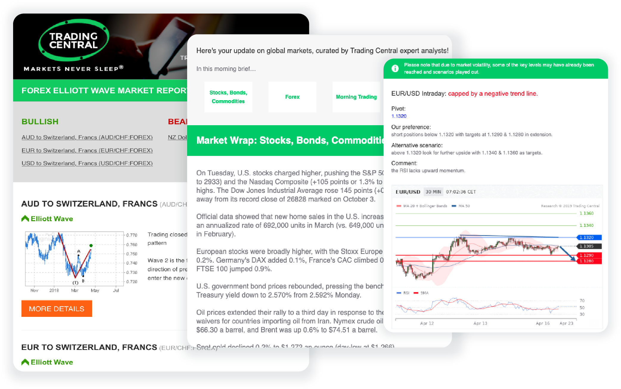 Newsletter mockup - technical chart for FX pairs and more!