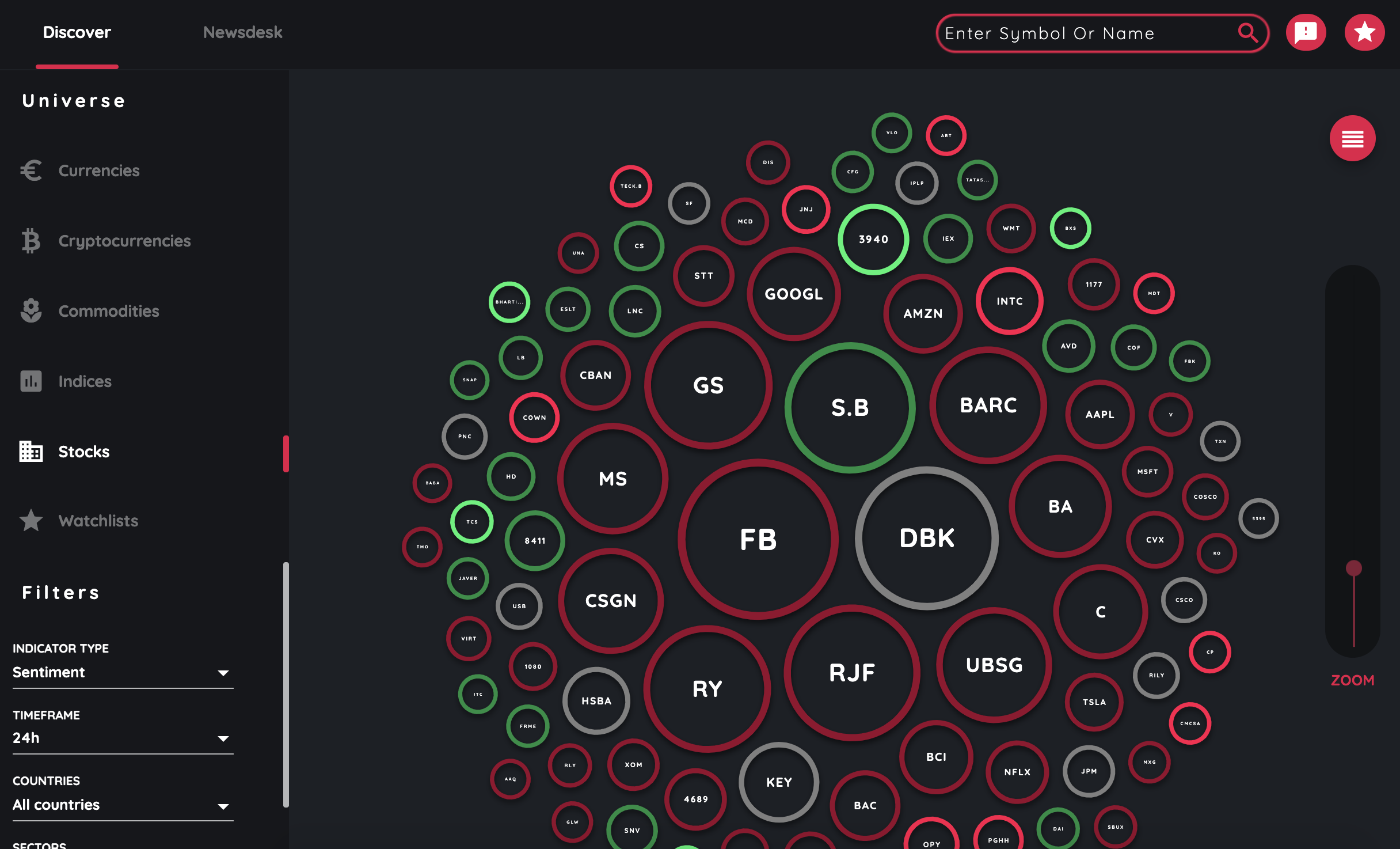 TC Market Buzz Mockup: Explore the overall sentiment of an instrument from Positive, Negative or Neutral