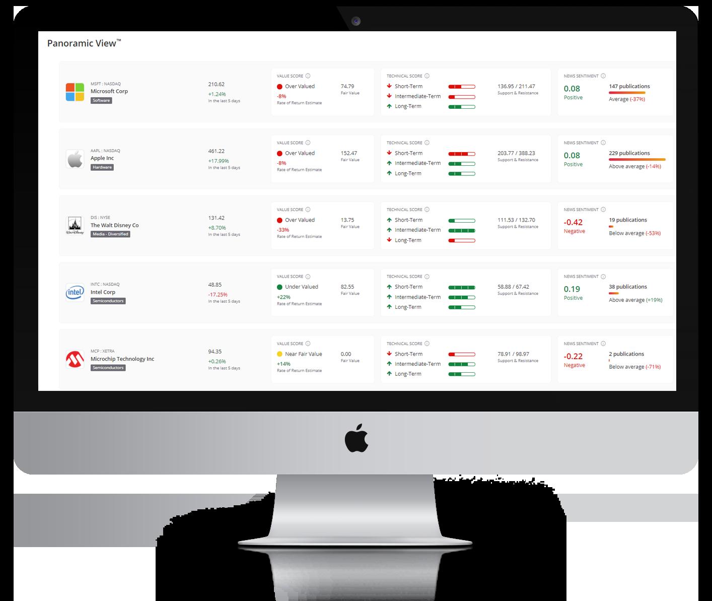 TC Panoramic View desktop mock up: indicators that span technical, fundamental, news and sentiment analysis.