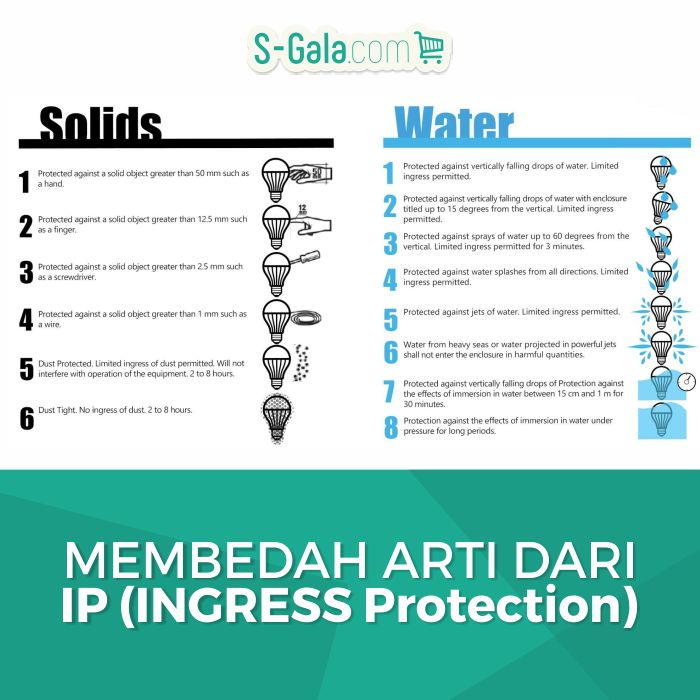 Tabel IP Rating