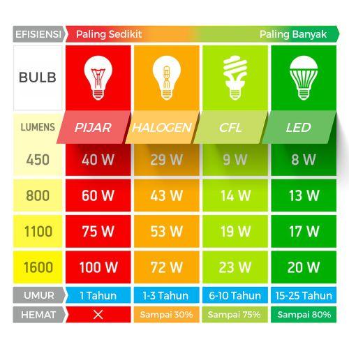 Cara menentukan besaran watt
