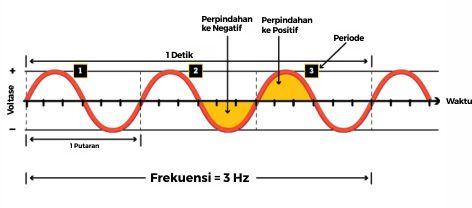 Lampu umumnya bergelombang listrik AC- sinusoidal