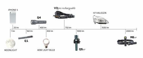 Benda-benda penghasil cahaya yang menghasilkan lumen