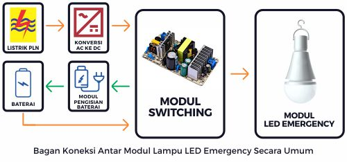 Bagan koneksi antar modul lampu LED emergency