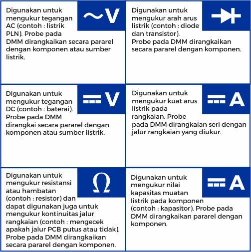 Keterangan gambar fungsi pada DMM