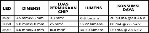 LED Chip 3528, 5050, 5630