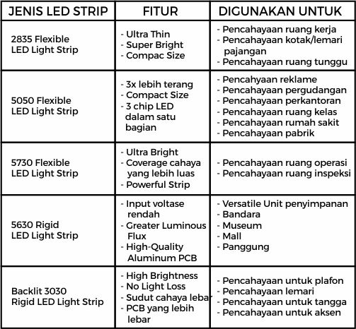 jenis LED strip dan fungsinya