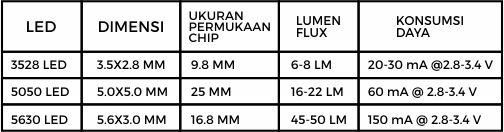 Tabel perbandingan dimensi led chip