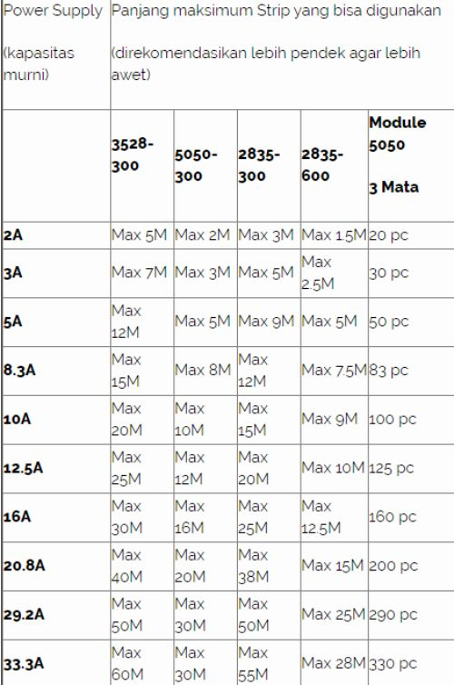 Tabel panduan penggunaan power supply led strip