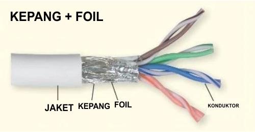 Struktur insulasi kabel