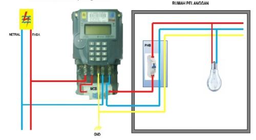 Gambar instalasi listrik dari meteran dan MCB