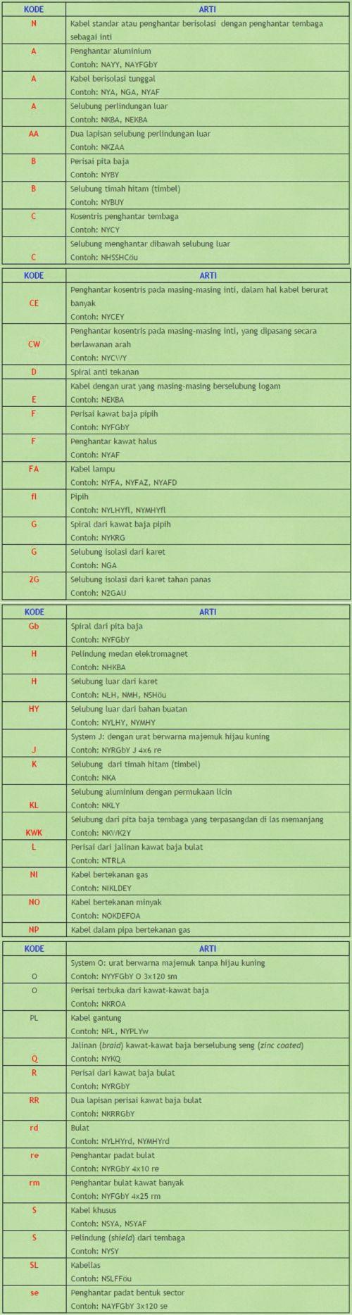 Standar Kode Kabel Listrik di Indonesia