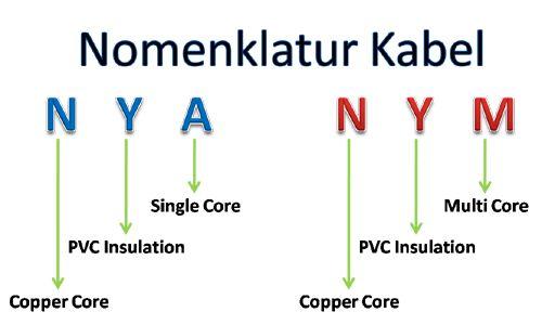 nomenklatur kabel