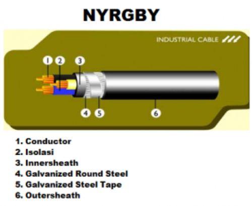 kabel nyrgby