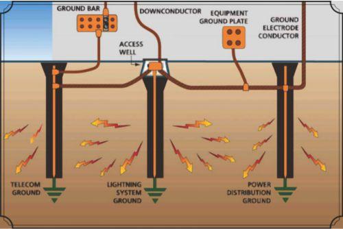contoh sistem grounding