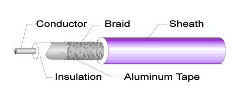 Gambar kabel audio merk Wilson kabel koaksial