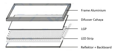 Susunan bagian dari lampu panel LED edge lit