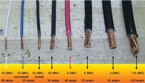 perbedaan ukuran kabel dengan tegangannya