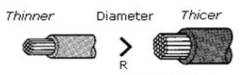 Gambar pengaruh diameter kabel pada hambatan