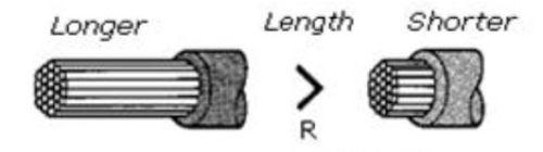 Gambar pengaruh panjang kabel pada hambatan
