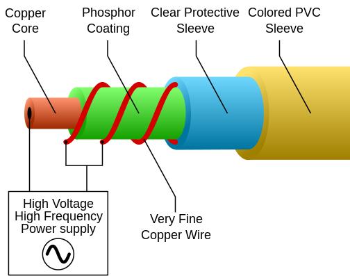 Bagian komponen el wire