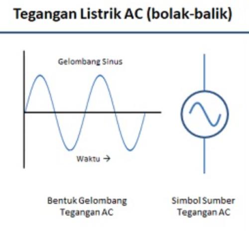 Gambar tegangan listrik jenis AC