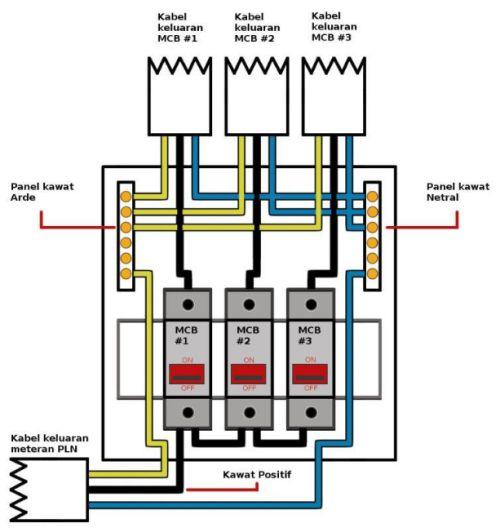 Gambar jalur listrik