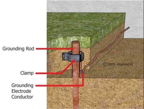 Gambar mekanisme grounding untuk instalasi listrik rumah