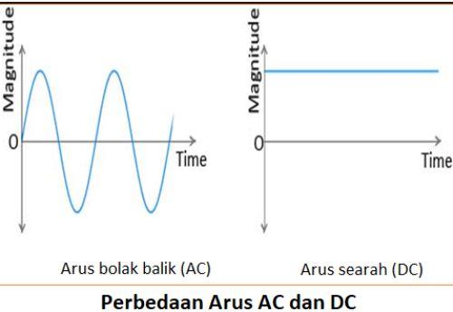 Gambar perbedaan arus AC dan arus DC