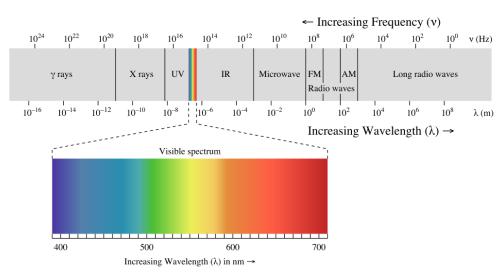Gambar nilai frekuensi dan panjang sinar