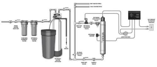 Gambar tahapan dalam pengolahan air minum
