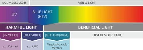 bluelight aman untuk bayi