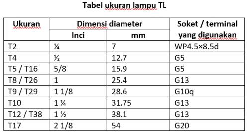 Gambar tabel ukuran lampu TL